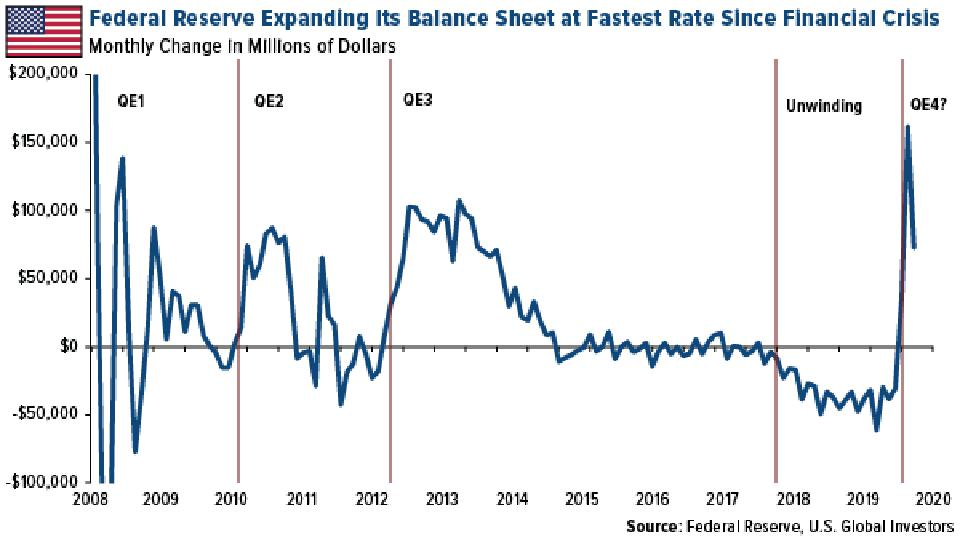 Federal Reserve Expanding Its Balance Sheet at Fastest Rate Since Financial Crisis