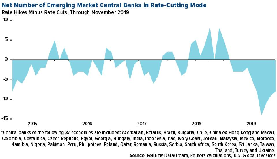 Net Number of Emerging Market Central Banks in Rate-Cutting Mode