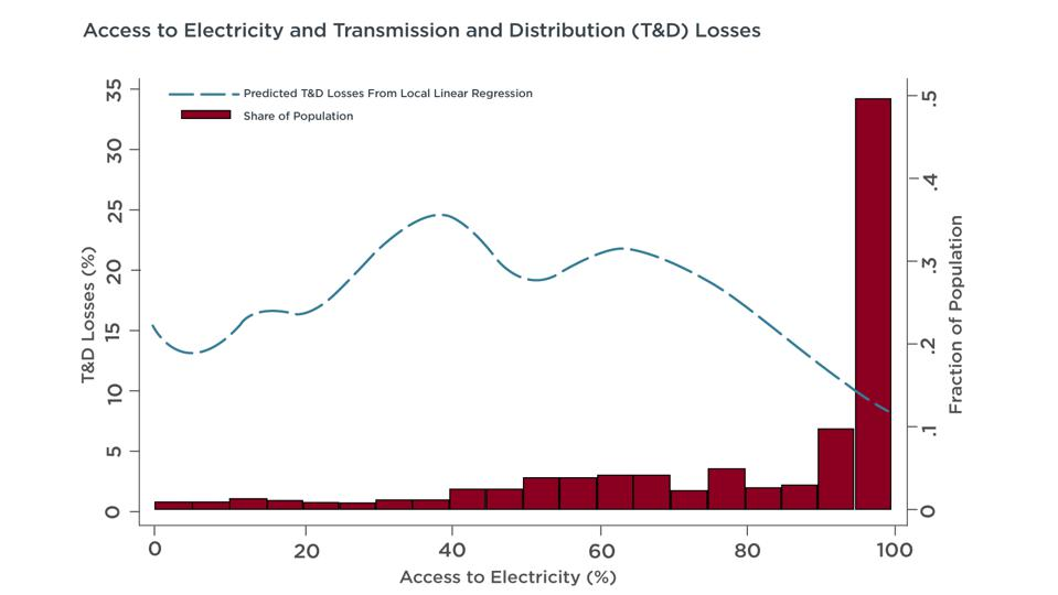 The chart shows as countries connect more and more households to the grid, losses steadily rise. Then, a tipping point occurs after which there is a move towards high quality supply, universal access and low losses.