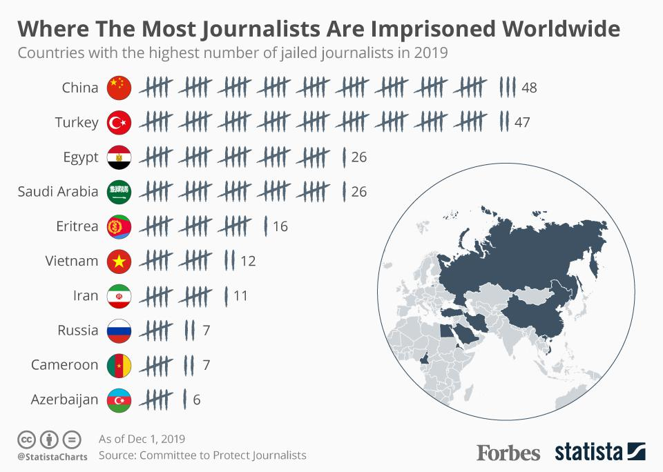 Where The Most Journalists Are Imprisoned Worldwide