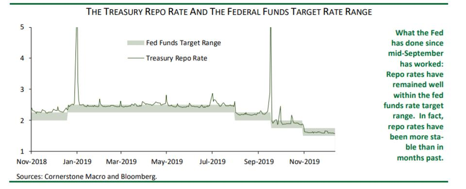 The Fed has been working to keep the federal funds rate within its target range.