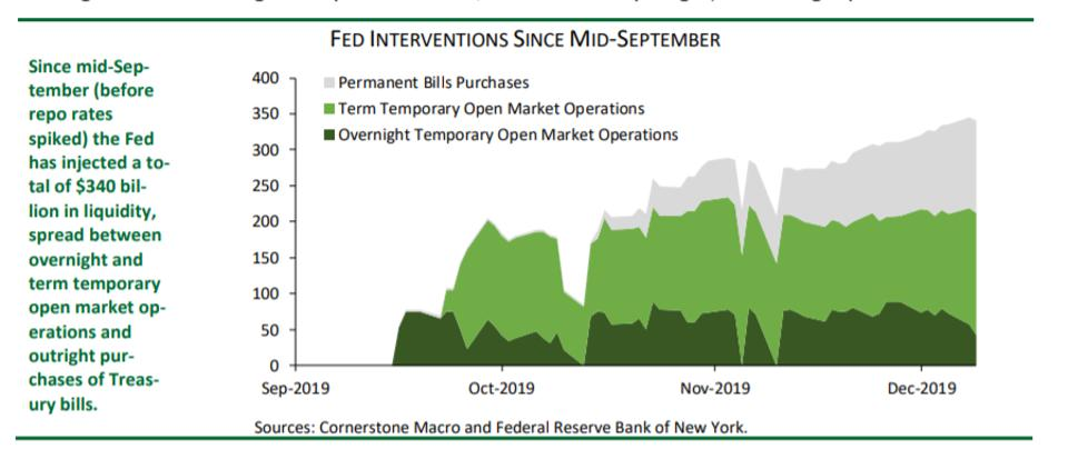 The Fed has had to intervene in the bills market to keep its official rate in check.