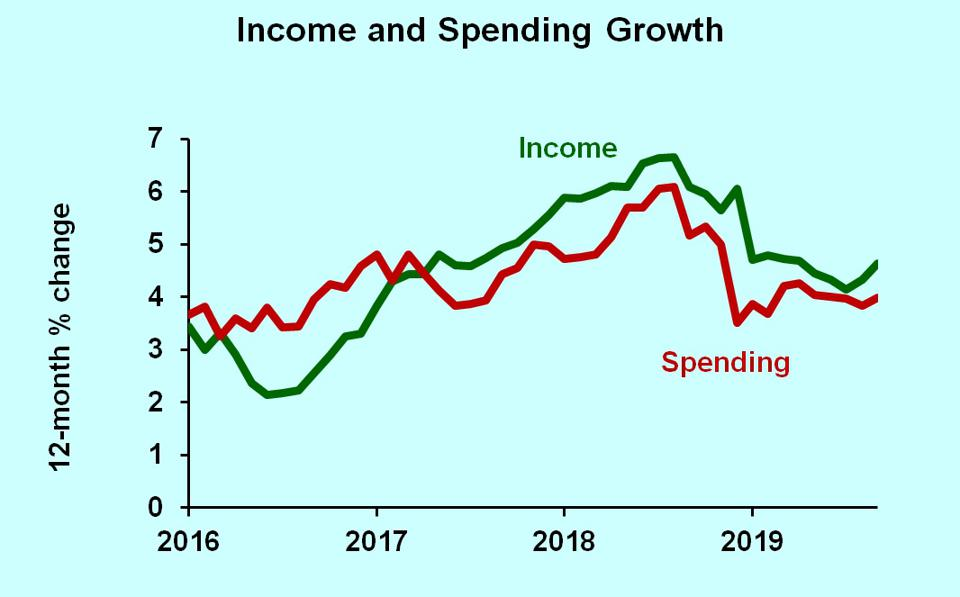 Growth rates of after-tax income and consumer spending, 2016-2019.