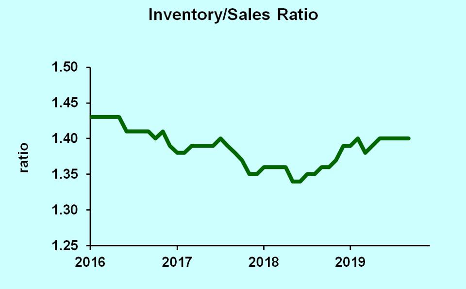 Inventory/sales ratio