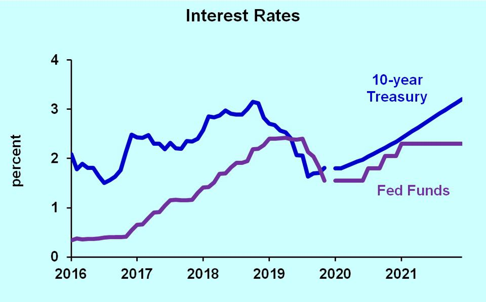 10-year constant maturity Treasury bond rate, and Federal Funds rate