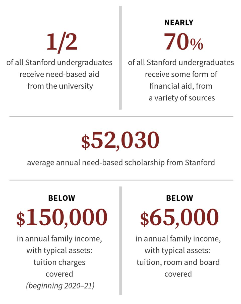 Stanford Financial Aid 2020-1