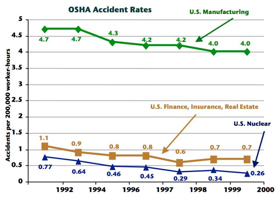 OSHA accident rates
