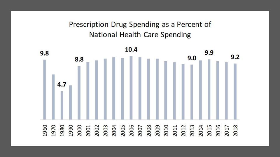 Prescription Drug Spending as a Percent of National Health Care Spending