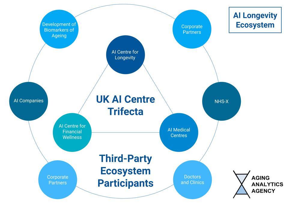 Longevity AI Consortium AI Longevity Ecosystem