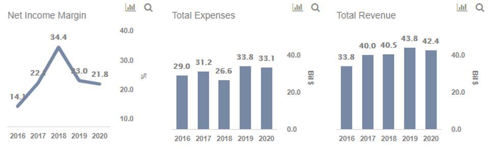 Rio Tinto Expenses Revenues Net Income Margin