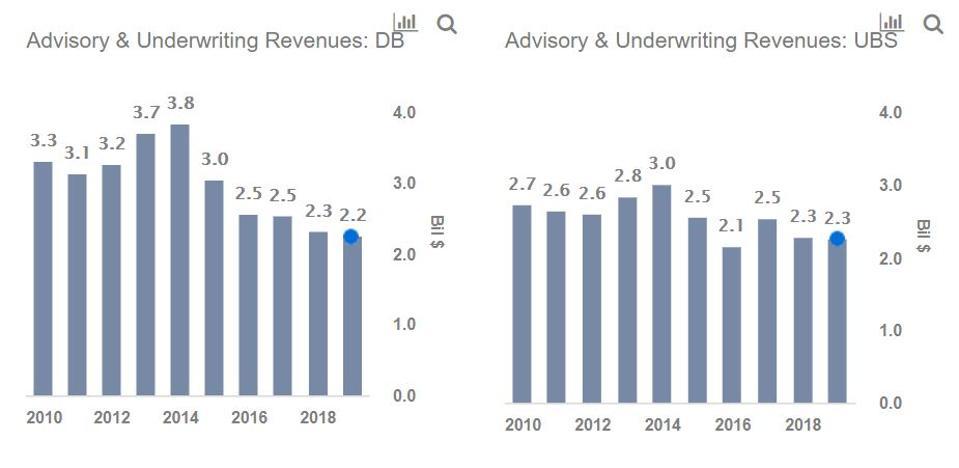 Deutsche Bank vs UBS