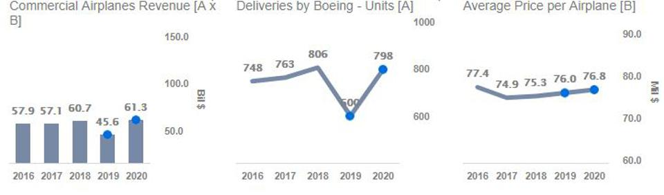 Boeing's Commercial Airplanes Revenue
