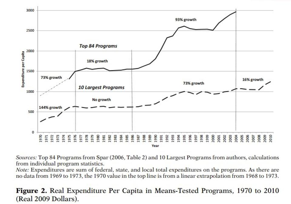 Per-capita spending on means-tested programs