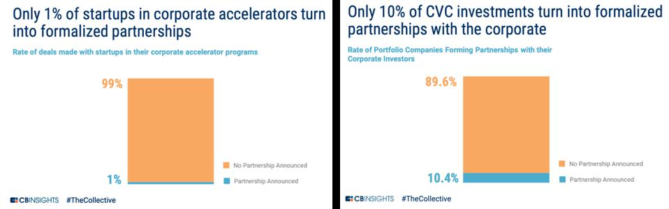 Graphs showing 1% of startups in corporate accelerators turn into formalized partnerships, and only 10% of CVC investments turn into formalized partnerships with corporate investors