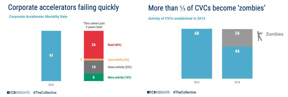 Graphs of Corporate accelerators failing quickly and More than 1/3 of CVCs become 'zombies.″
