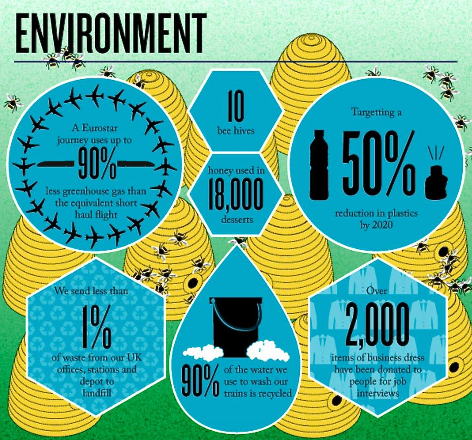 Eurostar and environment