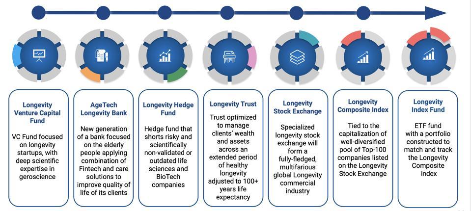 Novel Financial Institutions for the Longevity Economy