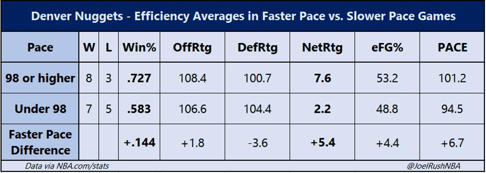 Denver Nuggets - Efficiency Averages in Faster Pace vs. Slower Pace Games