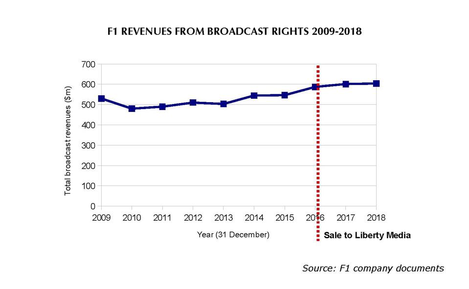 F1's revenue from broadcast rights has begun to plateau