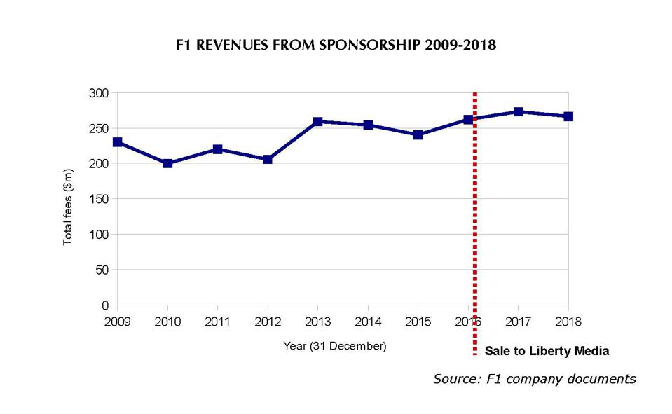 Liberty Media has boosted F1's sponsorship revenue by just 1.7%