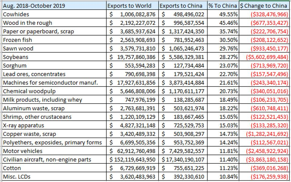This chart ranks exports falling at least $100 million by the percentage of the world market that is China.
