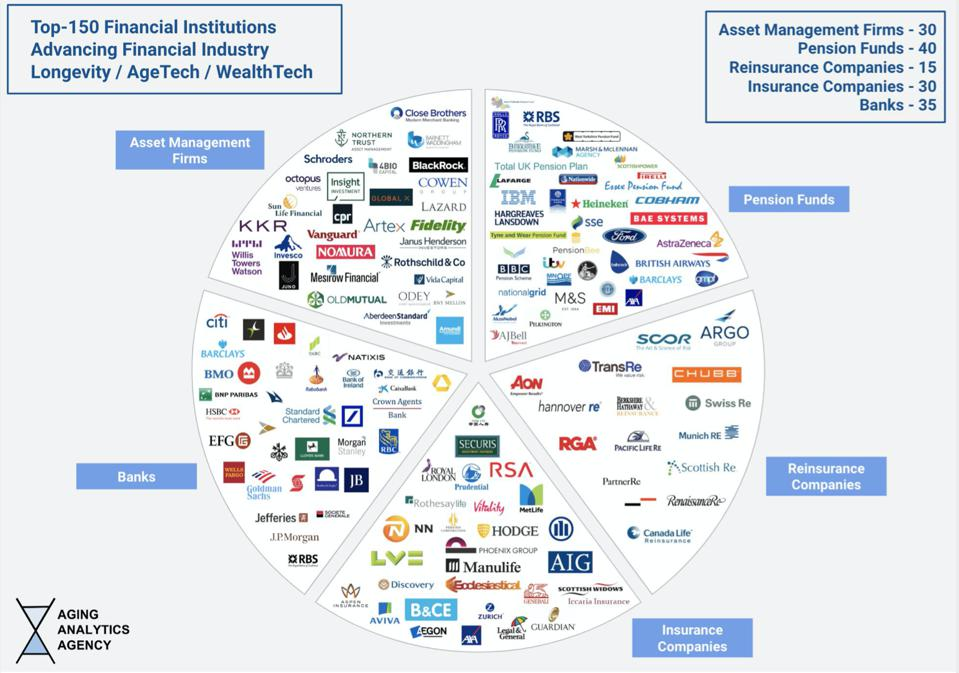 150 financial institutions advancing the Longevity financial industry