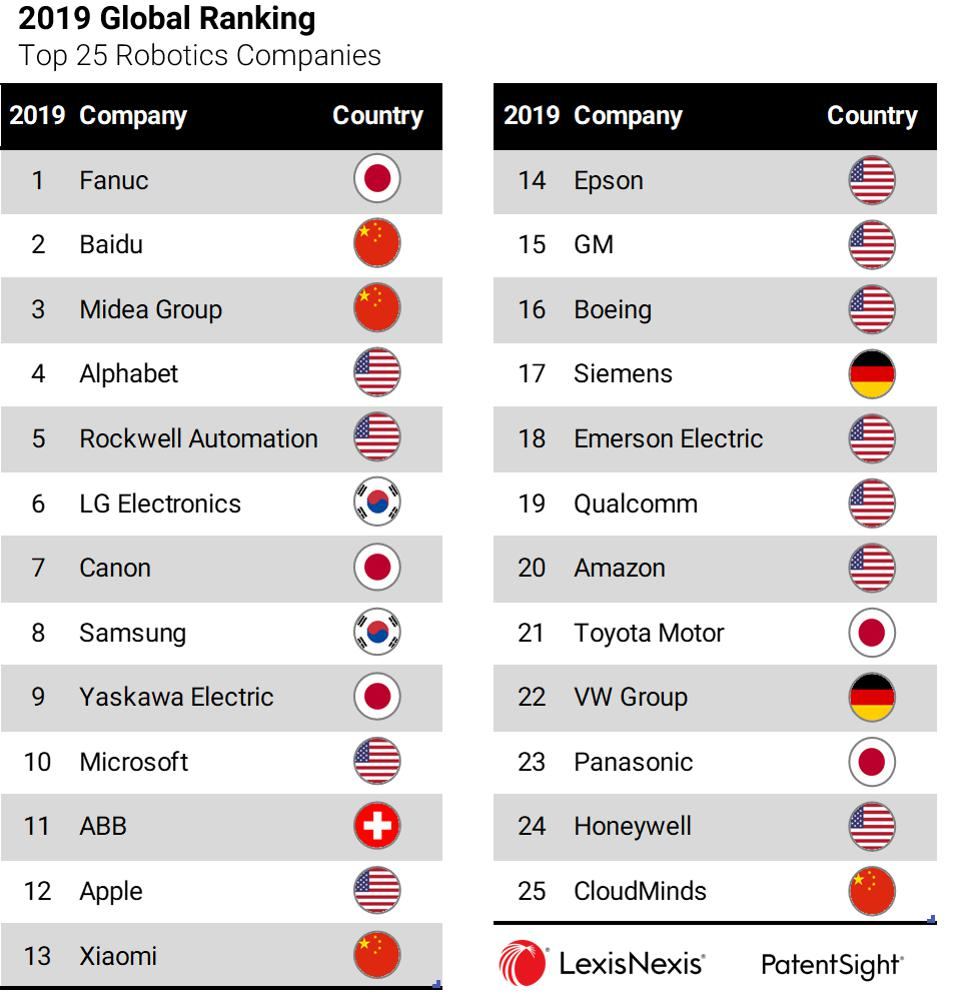The Most Innovative Tech Companies Based On Patent Analytics