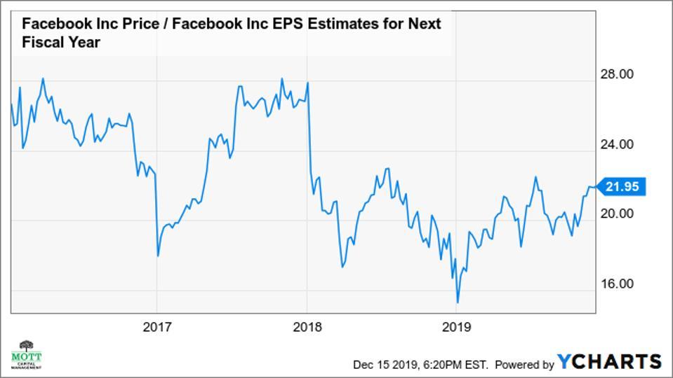 Facebook one-year forward P/E Ratio