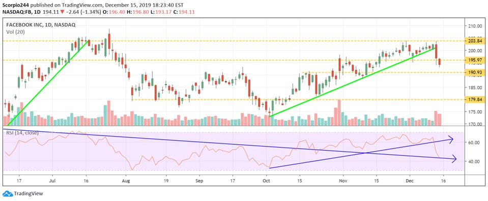 Technical of Facebook showing a potential double top pattern