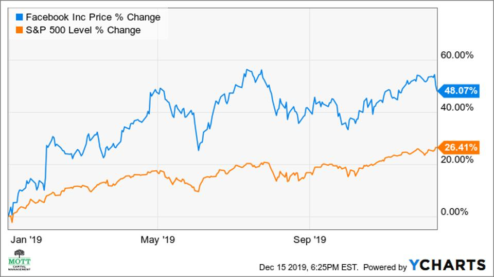 Performace chart of Facebook and the S&P 500