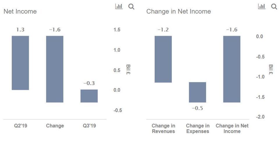 rbs net income