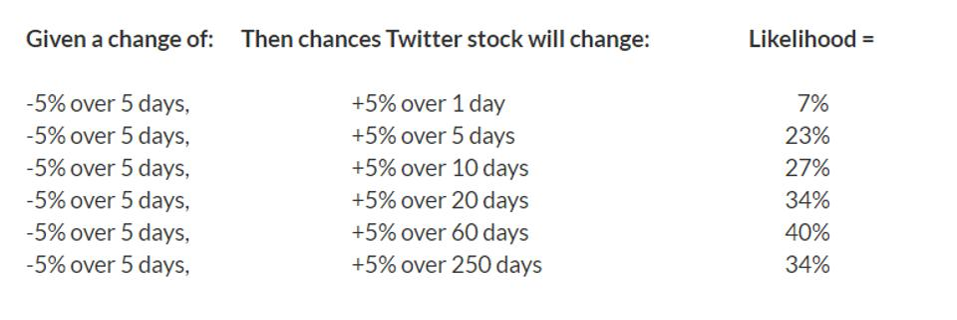 twitter stock price change