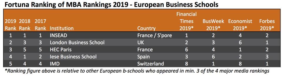 Fortuna Ranking of MBA Rankings 2019 - European Top 5