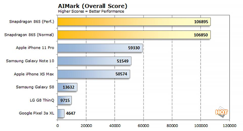 AIMark Results On Qualcomm Snapdragon 865