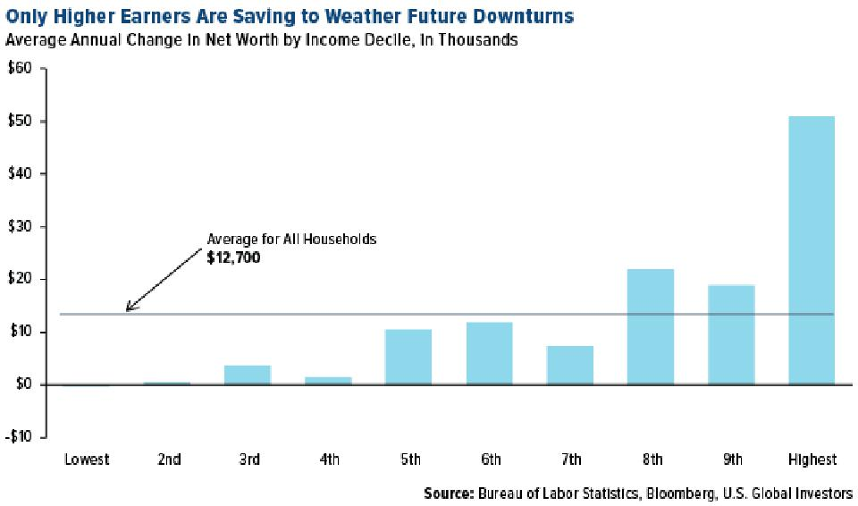 Only higher earners are saving to weather future downturns