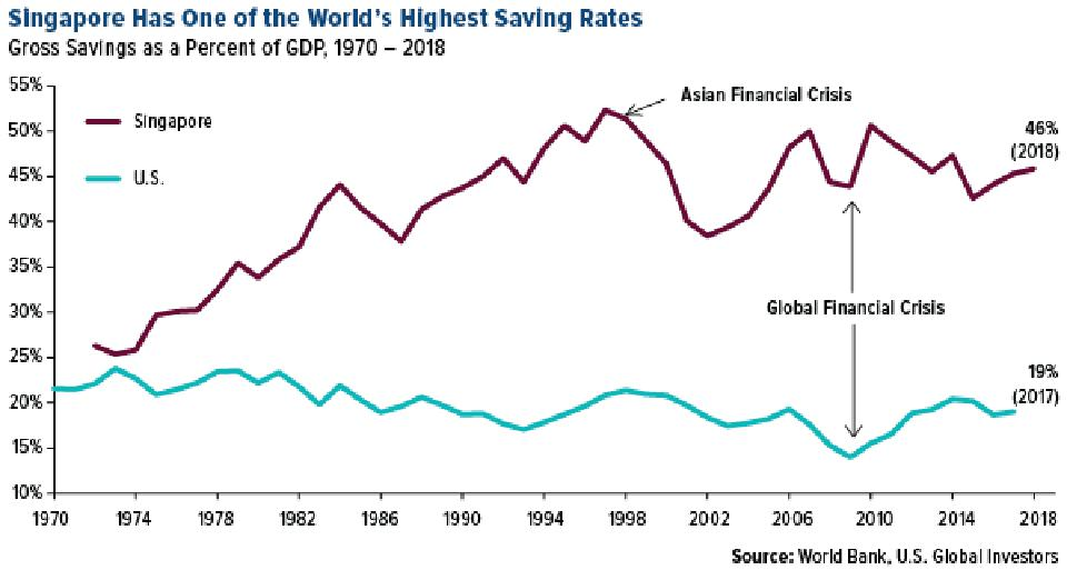 Singapore has one of the world's highest saving rates as a percent of GDP