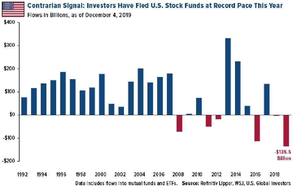 Investors have fled U.S. stock funds at record pace this year
