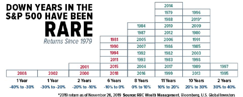 Down years in the S&P 500 have been rare
