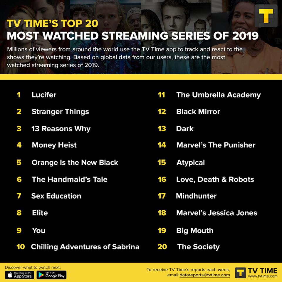 Top 20 streamed shows of 2019, Netflix, Amazon Prime Video, Hulu, Disney+, Apple TV+, Stranger Things, Lucifer, Dead To Me, Black Mirror