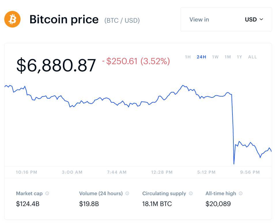 bitcoin, bitcoin price, ethereum, litecoin, ripple, XRP, bitcoin cash, chart