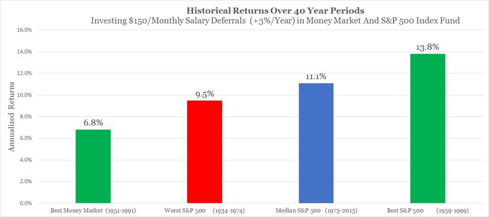 Graph showing best money market and worst, median & best S&P 500 40 year returns.