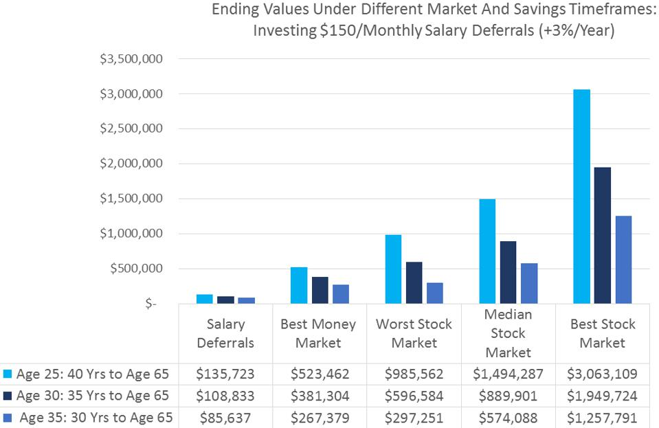 Graph comparing $150 monthly salary deferrals (+3% per year) over different timeframes.