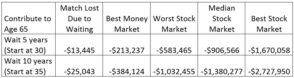 Table showing Mary's cost of waiting to start participating in her 401(k) at work.