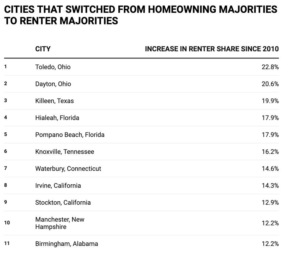 renting majority cities