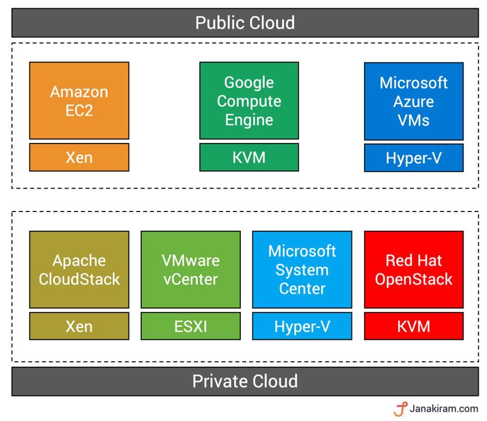 Hypervisors and VMMs