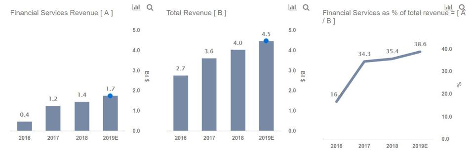 ihs markit revenues