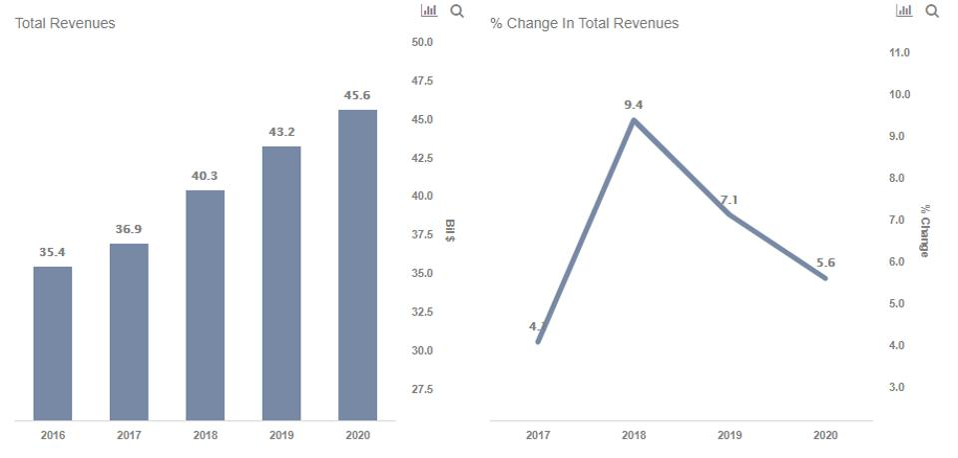 axp revenues