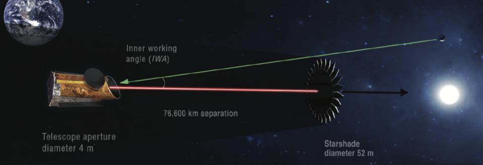 The starshade will block the light from the host star.