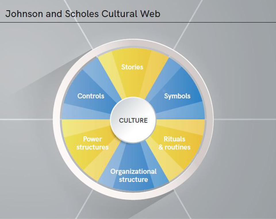 Kevin Scholes and Gerry Johnson 'Cultural Web' Model