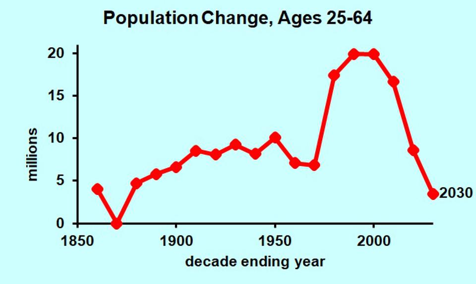 Change in working age population by decade, 1850-2030